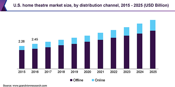 U.S. home theatre market size, by distribution channel, 2015 - 2025 (USD Billion)