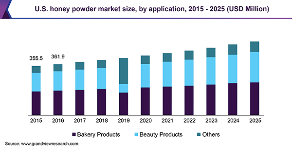 U.S. honey powder market size, by application, 2015 - 2025 (USD Million)