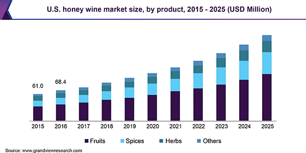 U.S. honey wine market size, by product, 2015 - 2025 (USD Million)