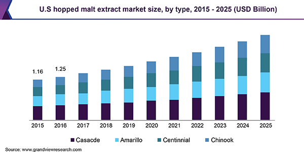 U.S. hopped malt extract market