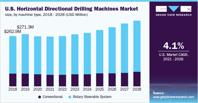 Horizontal Directional Drilling Market Size | HDD Industry