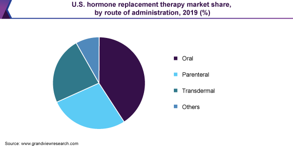 U.S. hormone replacement therapy market share, by route of administration, 2019 (%)