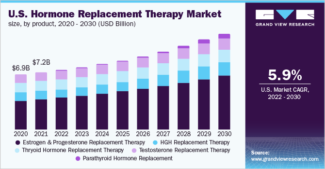 U.S. hormone replacement therapy market