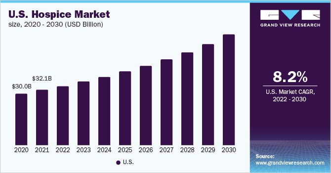 U.S. hospice market size, by type, 2015 - 2026 (USD Billion)