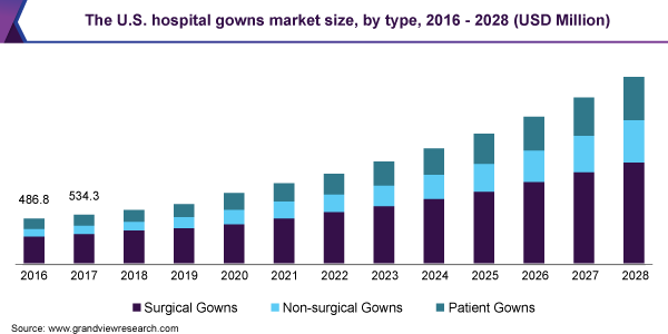 The U.S. hospital gowns market size, by type, 2016 - 2028 (USD Million)