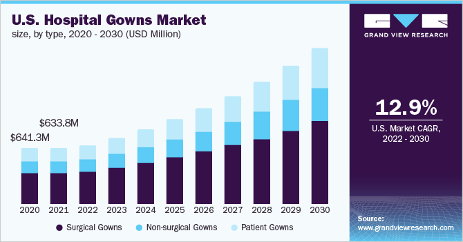 U.S. Hospital Gowns Market