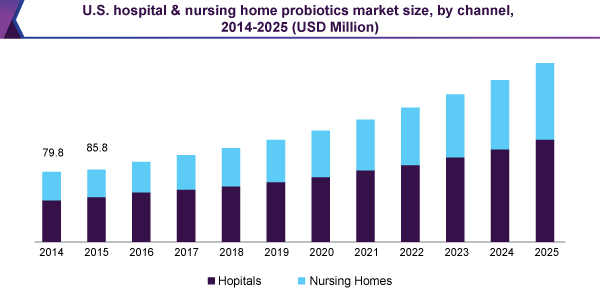 U.S. hospital & nursing home probiotics market