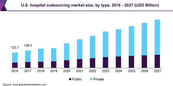 Hospital Outsourcing Market