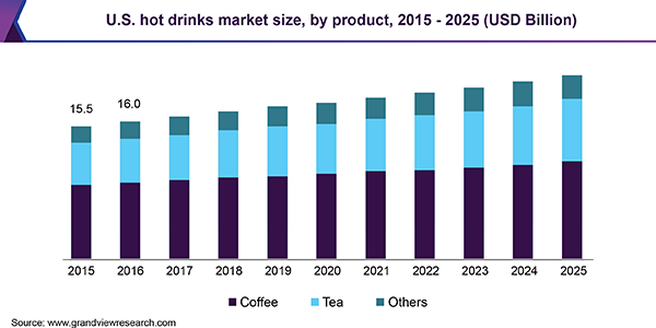 Beverage Industry Trends 2020.Global Hot Drinks Market Size Share Industry Trends