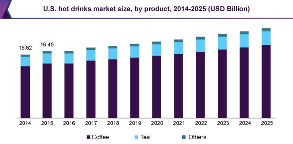 U.S. hot drinks market size, by product, 2014- 2025 (USD Billion)