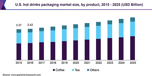 U.S. hot drinks packaging market