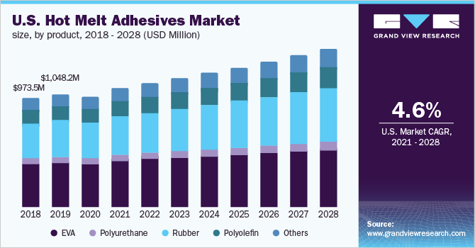 The U.S. hot melt adhesives market size