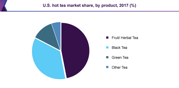 U.S. hot tea market share, by product, 2017 (%)