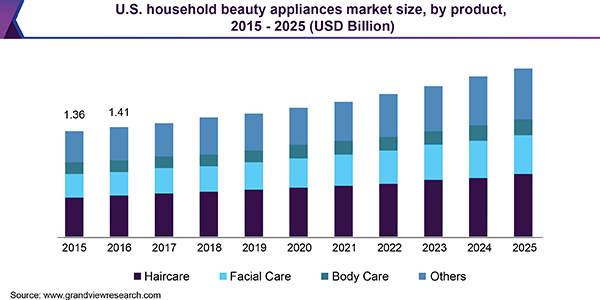 U.S. household beauty appliances market size, by product, 2015 - 2025 (USD Billion)
