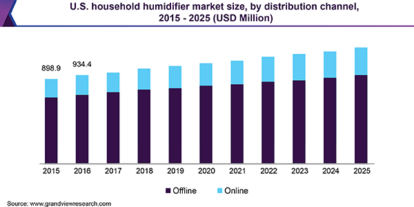 U.S. household humidifier market
