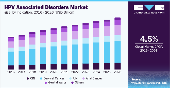 U.S. HPV associated disorders market, by indication, 2014 - 2026 (USD Billion)