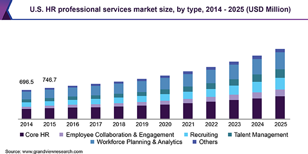U.S. HR professional services market size, by type, 2014 - 2025 (USD Million)