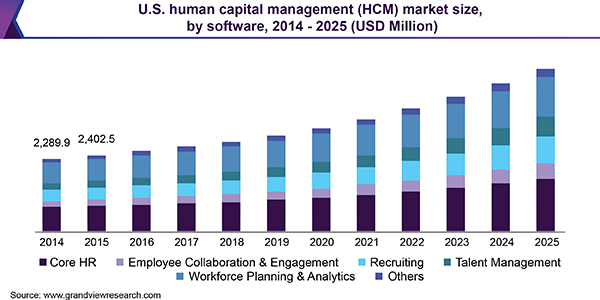 U.S. Human Capital Management (HCM) market