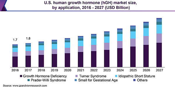 U.S. human growth hormone (hGH) market size, by application, 2016 - 2027 (USD Billion)