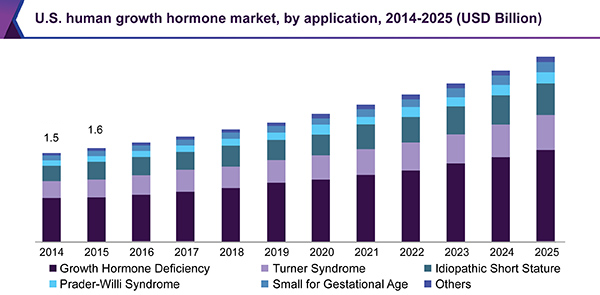 U.S. human growth hormone market, by application, 2014-2025 (USD Million)