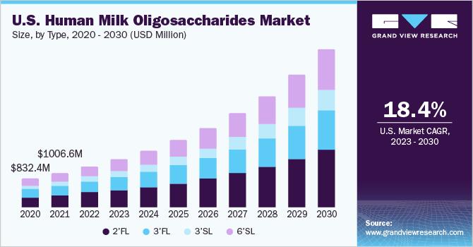 U.S. human milk oligosaccharides market size, by application, 2016 - 2027 (USD Million)