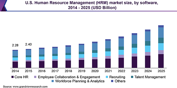 U.S. Human Resource Management (HRM) market size, by software, 2014 - 2025 (USD Billion)