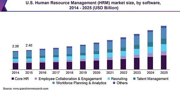Global Human Resource Management Market Size Report, 2019-2025