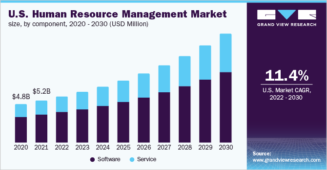 U.S. human resource management market, by software, 2014 - 2025 (USD Billion)