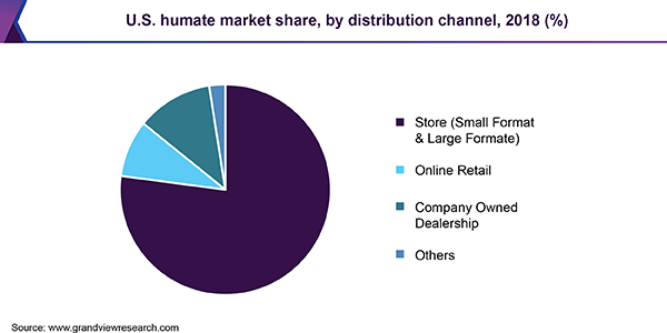 U.S. humate market share, by distribution channel, 2018 (%)
