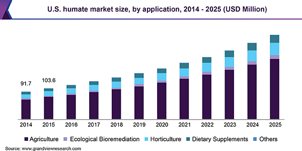 U.S. humate market size, by application, 2014 - 2025 (USD Million)