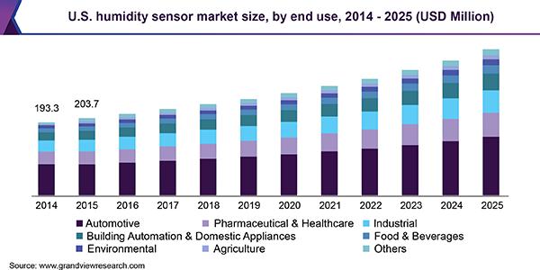 U.S. humidity sensor market size, by end use, 2014 - 2025 (USD Million)
