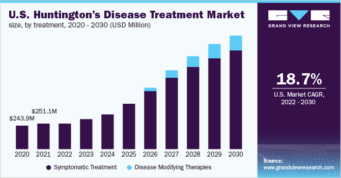 U.S. Huntington's Disease Treatment Market