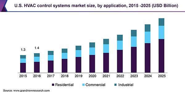 U.S. HVAC control systems market
