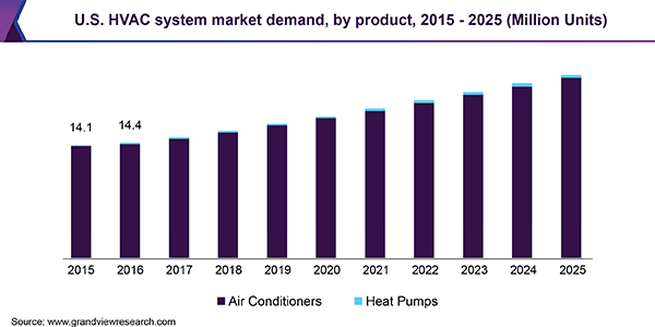 U.S. HVAC system market demand, by product, 2015-2025 (Million Units)