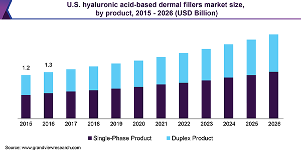 U.S. hyaluronic acid based dermal fillers market size, by product, 2014 - 2025 (USD Million)