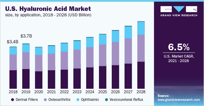 Hyaluronic Acid Market Size & Share | Industry Report, 2019-2025