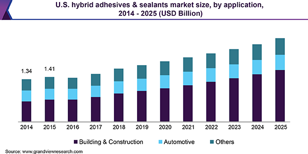 U.S. hybrid adhesives & sealants market size, by application, 2014 - 2025 (USD Billion)