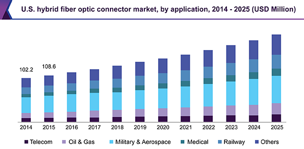 U.S. hybrid fiber optic connector market