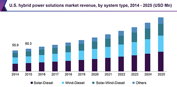 U.S. hybrid power solutions market revenue, by system type, 2014 - 2025 (USD Million)
