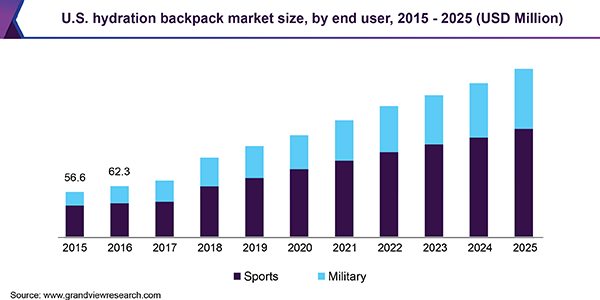 U.S. hydration backpack market size, by end user, 2015 - 2025 (USD Million)