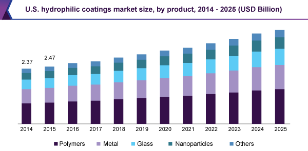 U.S. hydrophilic coatings market size, by product, 2014 - 2025 (USD Billion)