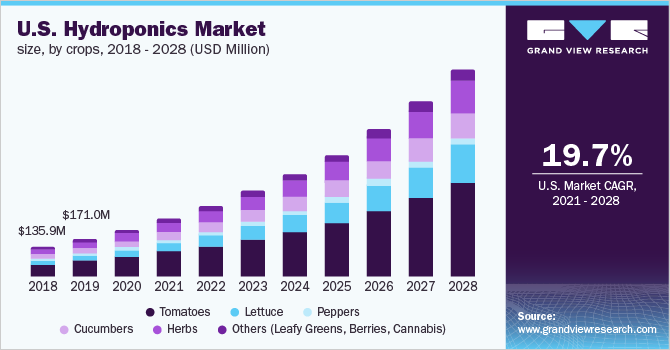 U.S. hydroponics market size, by crops, 2014 - 2025 (USD Million)