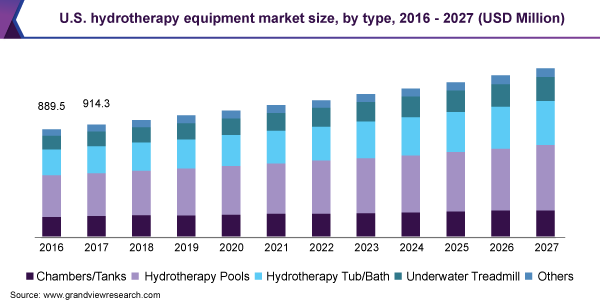 U.S. hydrotherapy equipment market size