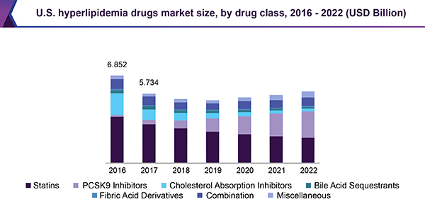 U.S. hyperlipidemia drugs market