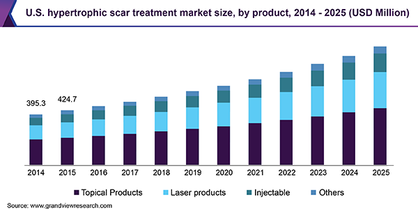 U.S. hypertrophic scar treatment market