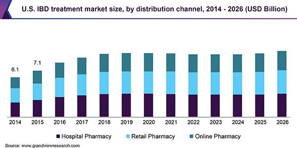 U.S. IBD treatment market size, by distribution channel, 2014 - 2026 (USD Billion)