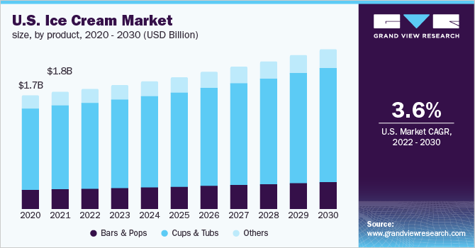 U.S. ice cream market, by product, 2014 - 2025 (USD Billion)
