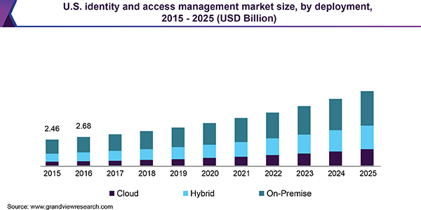 Identity Amp Access Management Market Iam Industry Report