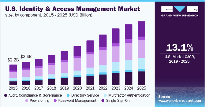 U.S. Identity and Access Management market