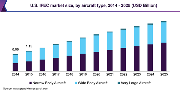 In-Flight Entertainment & Connectivity Market | Industry